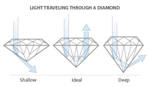 A diamonds cut is one of the 4 C's of diamond selection